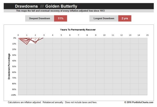 golden-butterfly-drawdown-2016