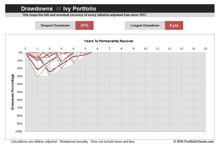 ivy-portfolio-drawdown-2016