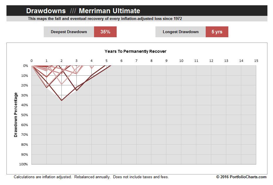 merriman-ultimate-drawdown-2016