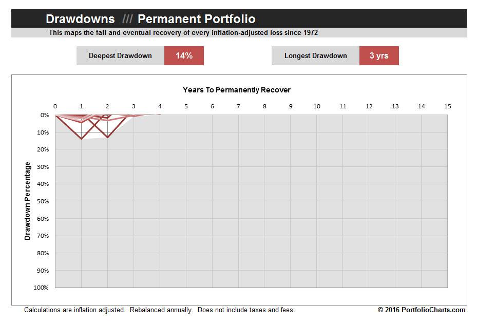 permanent-portfolio-drawdown-2016