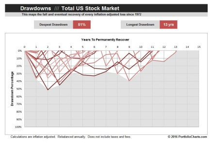 total-stock-market-drawdown-2016