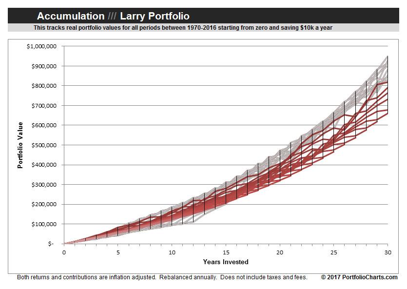 larry-portfolilo-accumulation-2017