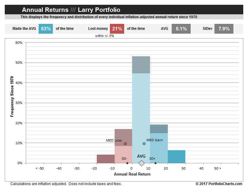 larry-portfolilo-annual-returns-2017