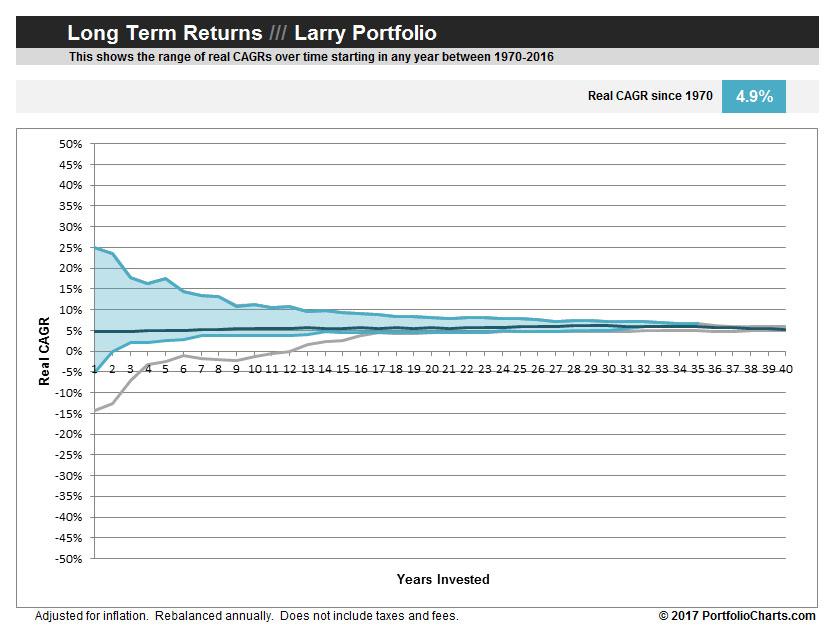 larry-portfolilo-long-term-returns-2017