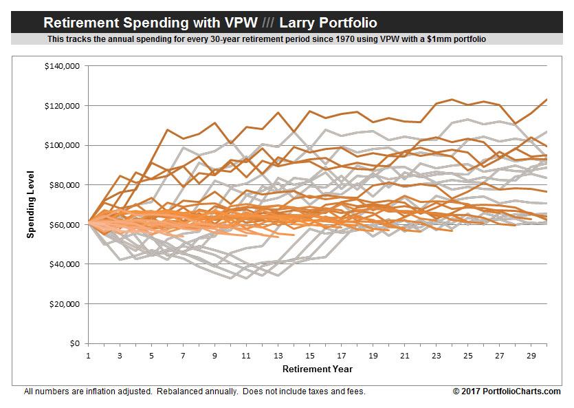 larry-portfolilo-retirement-spending-vpw-2017