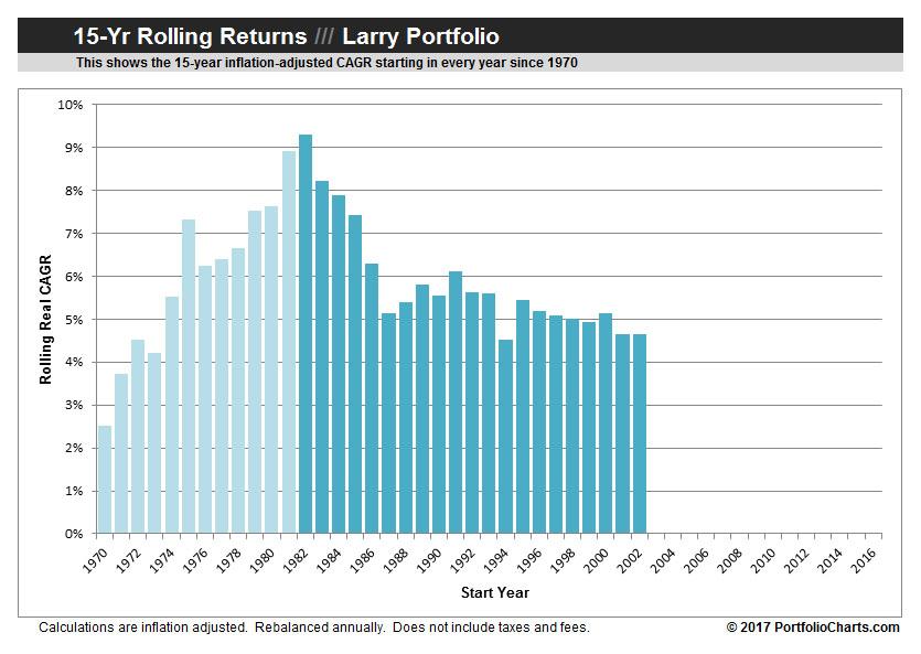 larry-portfolilo-rolling-returns-2017