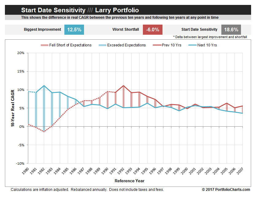 larry-portfolilo-start-date-sensitivity-2017