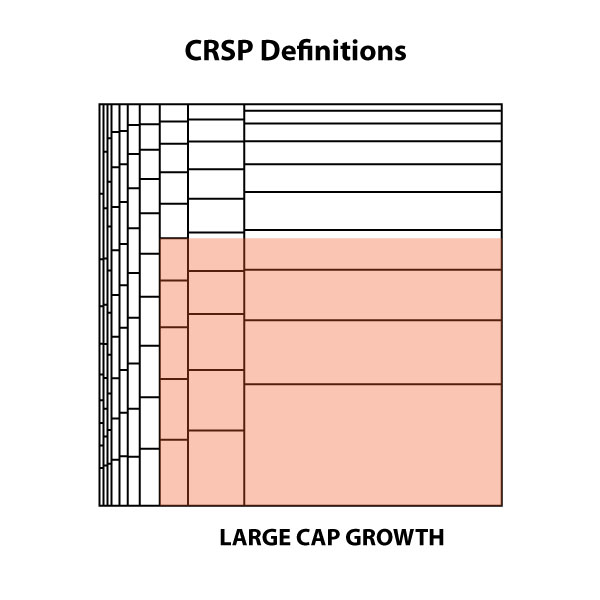CRSP-LCG-definition
