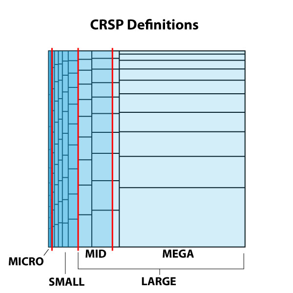 CRSP-size-definitions