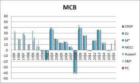 SIC-mcb