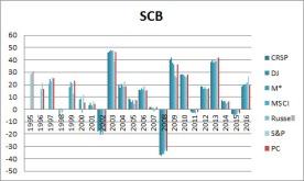 SIC-scb