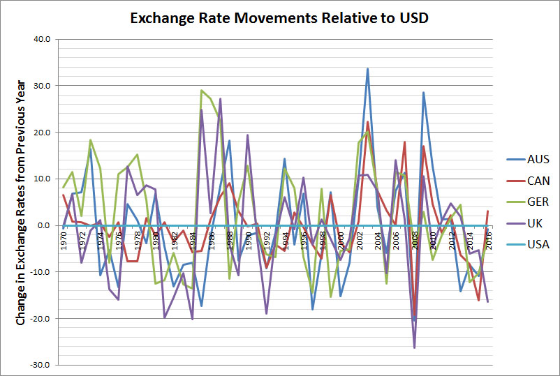exchange-rates-by-country