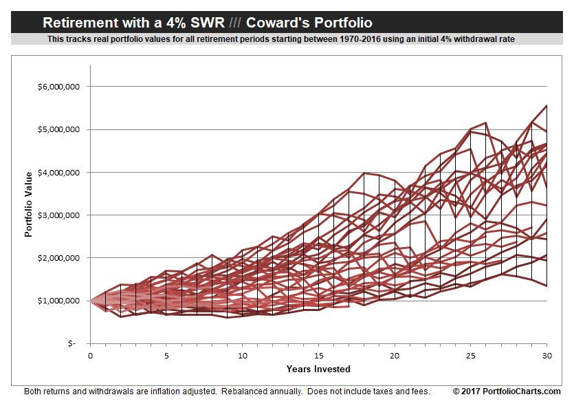 Cowards-portfolio-retirement