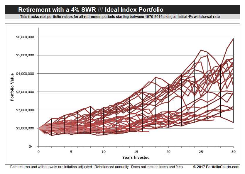 ideal-index-retirement