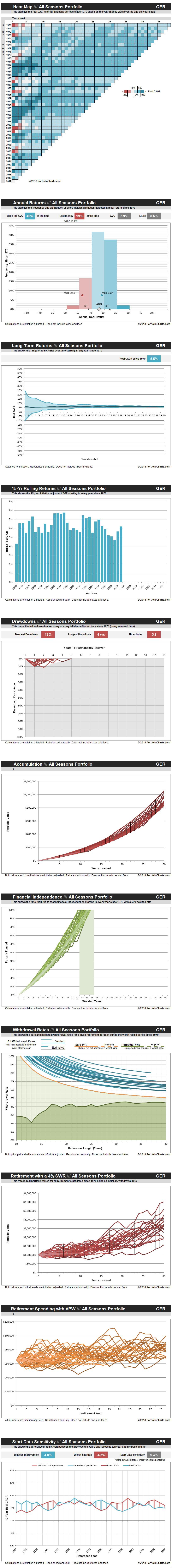 all-seasons-portfolio-GER-20180508