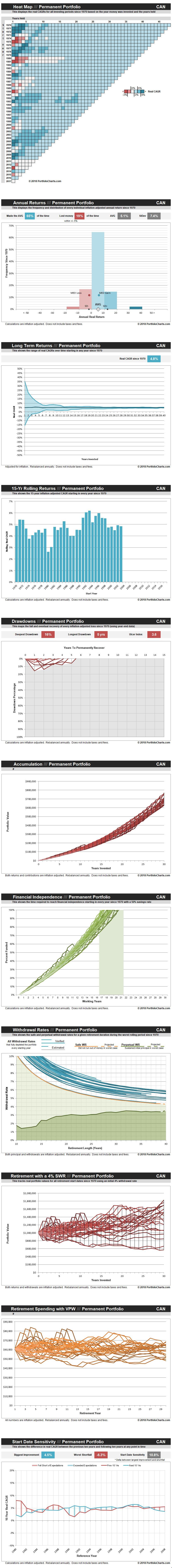 permanent-portfolio-CAN-20180508