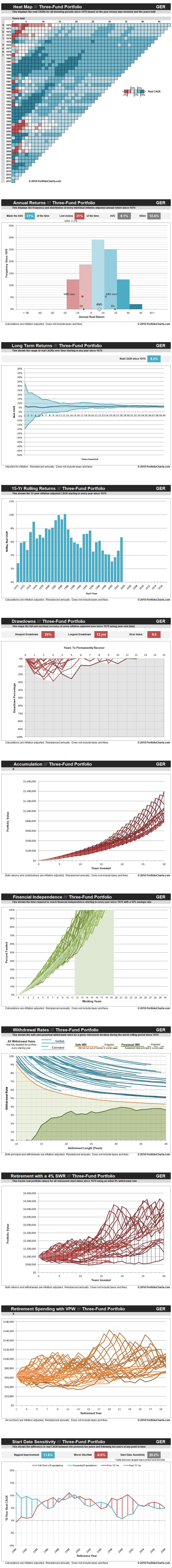 three-fund-portfolio-GER-20180508