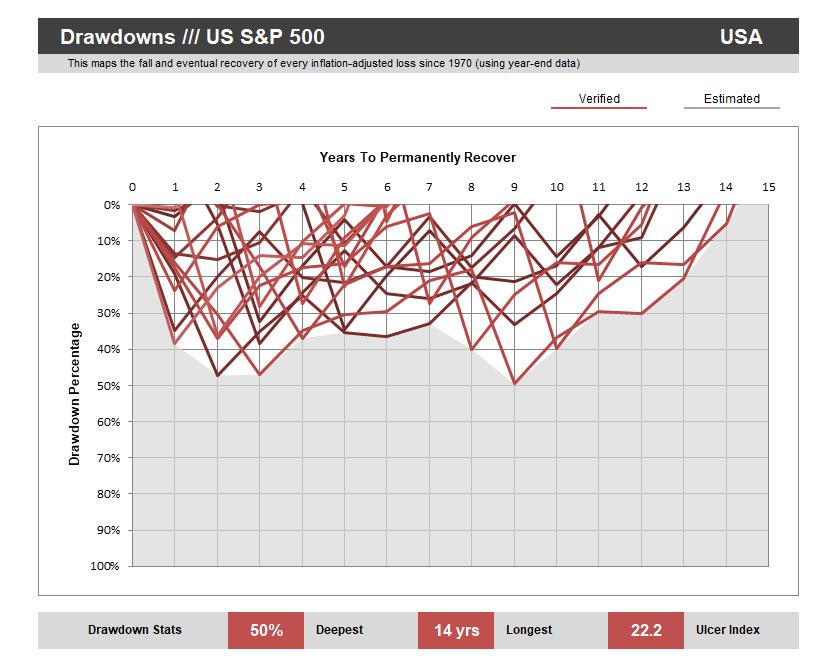 S&P500-Drawdowns